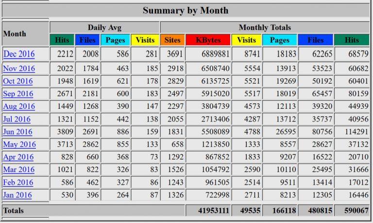 Estadísticas de visitas para el año 2016 del panel de control con Webalizer