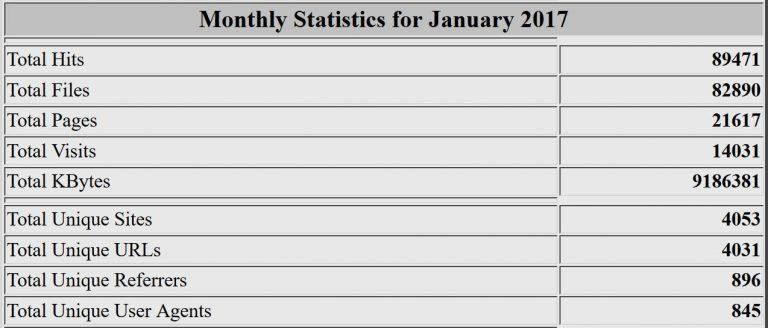 Estadísticas del mes de enero de 2017. Webalizer