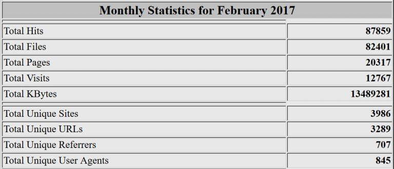 Estadísticas del mes de febrero de 2017. Webalizer
