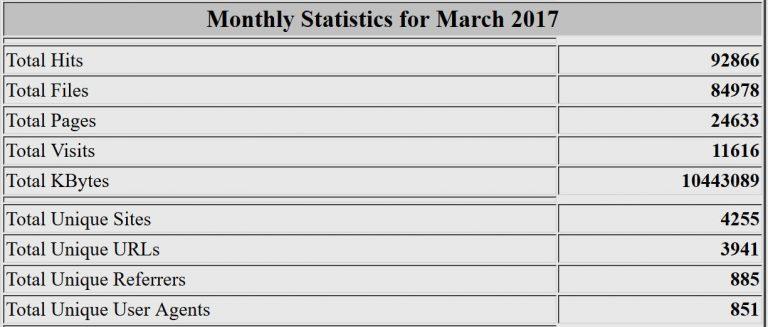 Estadísticas del mes de marzo de 2017. Webalizer