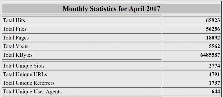 Estadísticas del mes de abril de 2017. Webalizer