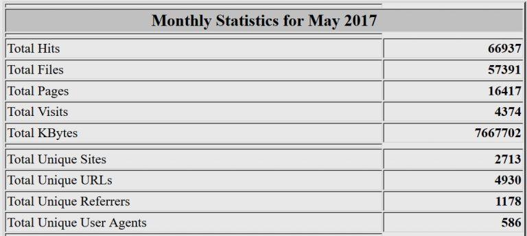 Estadísticas del mes de mayo de 2017. Webalizer