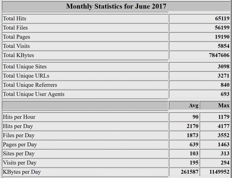 Estadísticas del mes de junio de 2017. Webalizer