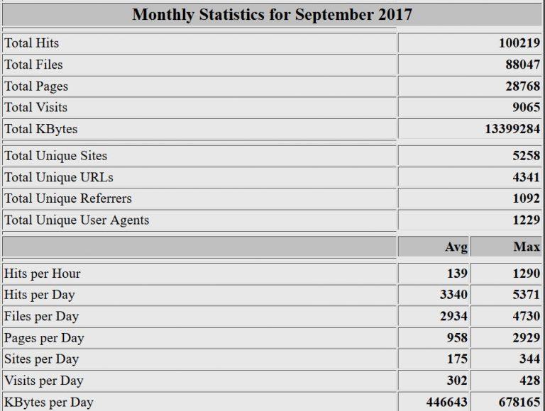 Estadísticas del mes de septiembre de 2017. Webalizer