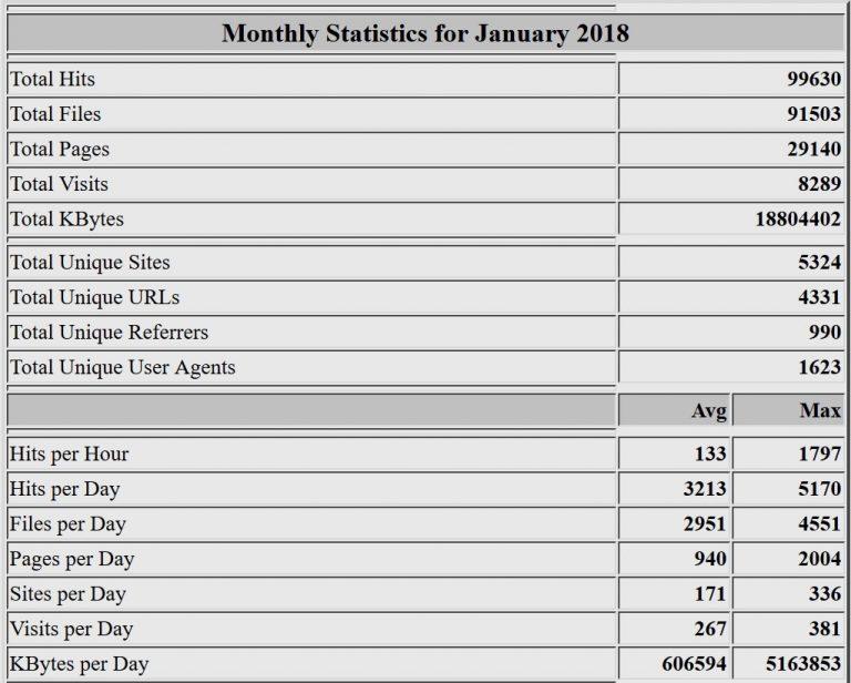 Estadísticas del mes de enero de 2018. Webalizer