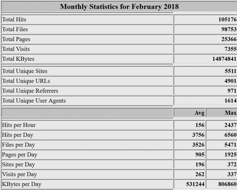 Estadísticas del mes de febrero de 2018. Webalizer