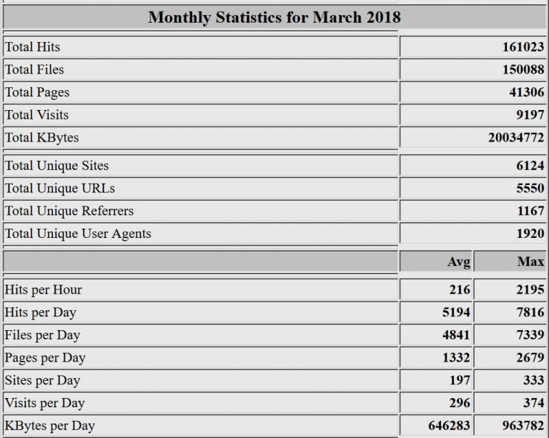 Estadísticas del mes de marzo de 2018. Webalizer