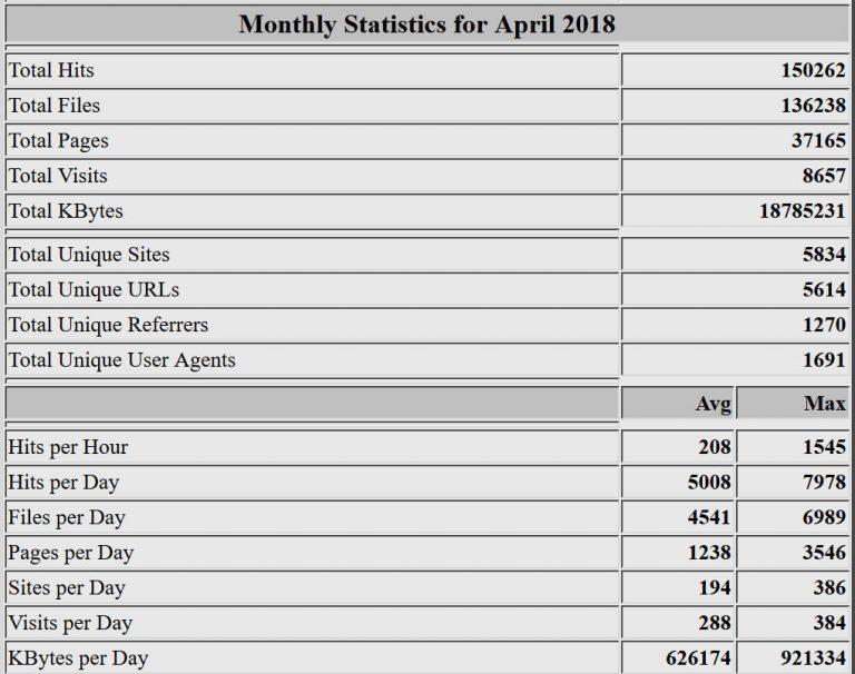 Estadísticas del mes de abril de 2018. Webalizer