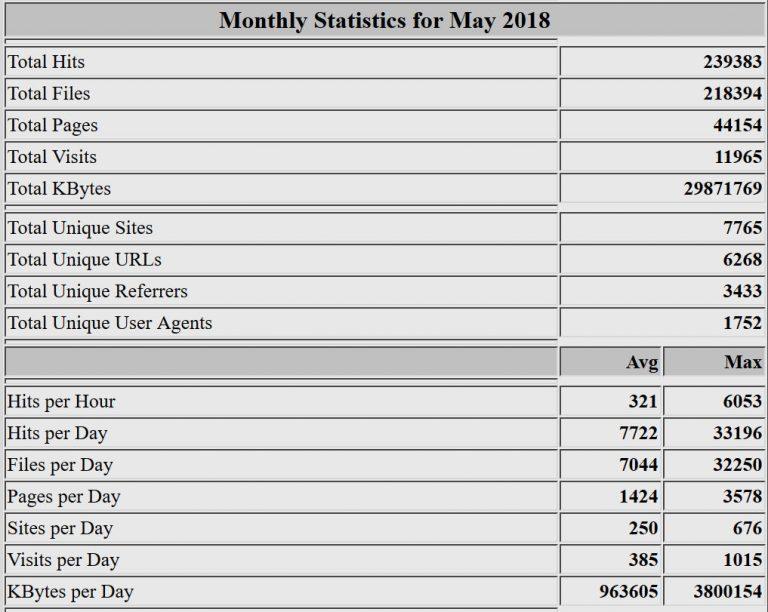Estadísticas del mes de mayo de 2018. Webalizer