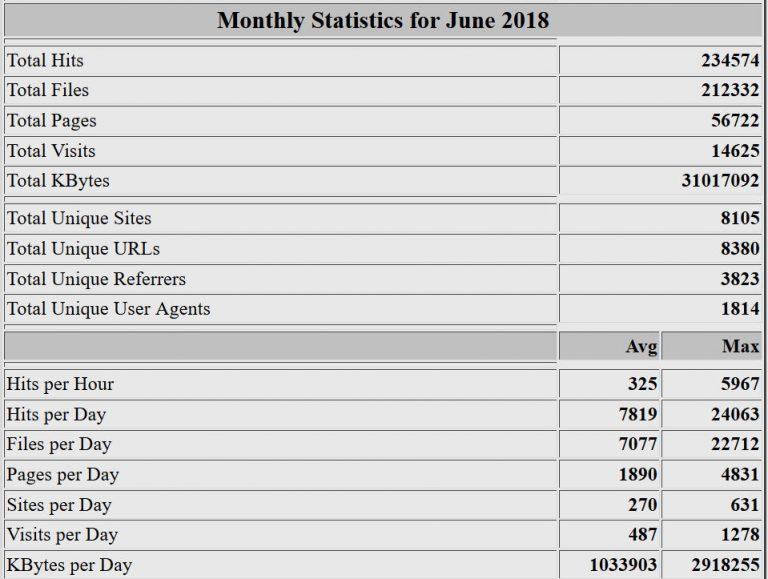 Estadísticas del mes de junio de 2018. Webalizer