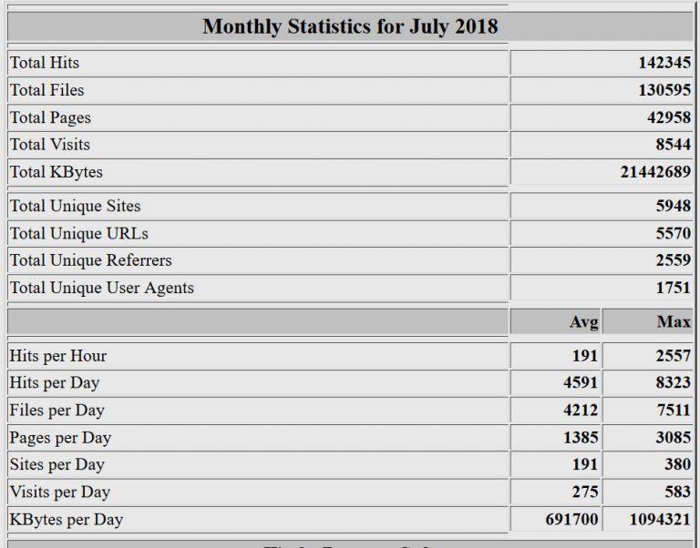 Estadísticas del mes de julio de 2018. Webalizer