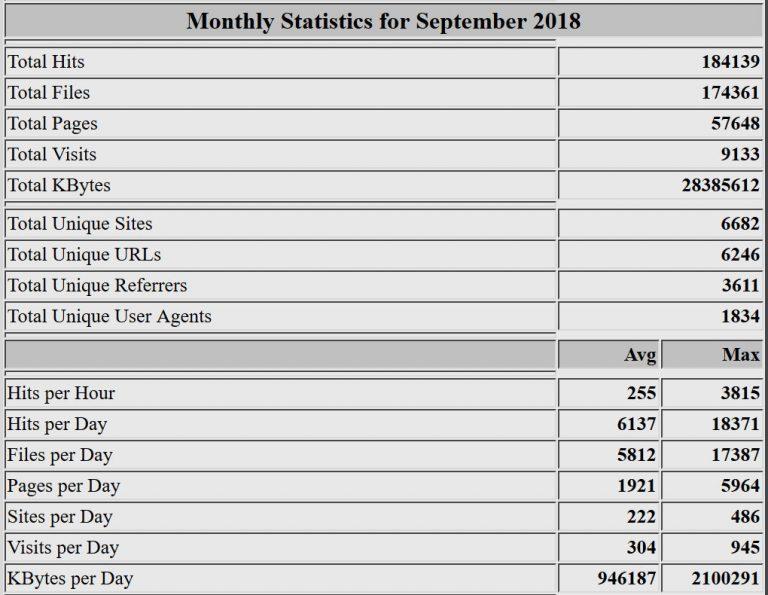Estadísticas del mes de septiembre de 2018. Webalizer