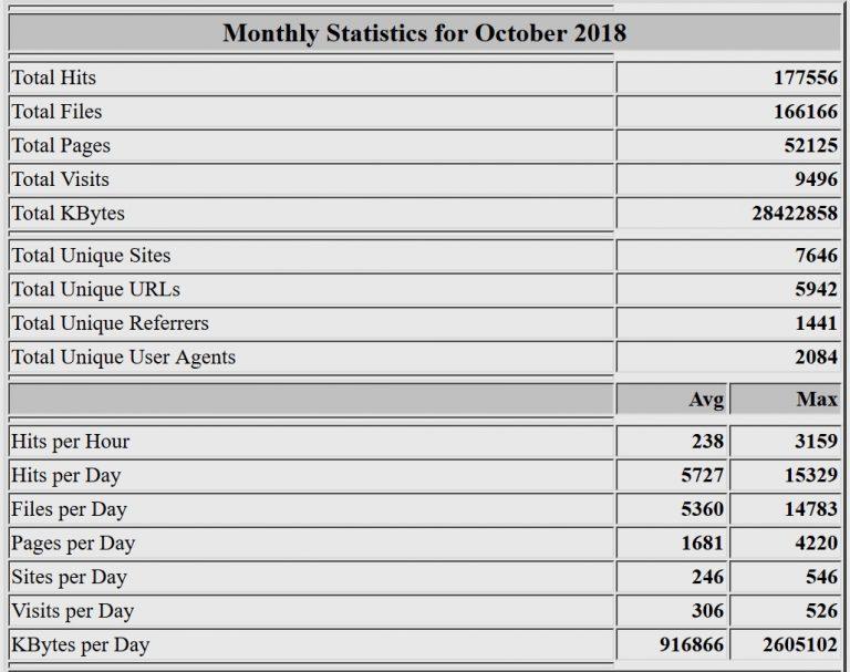 Estadísticas del mes de octubre de 2018. Webalizer