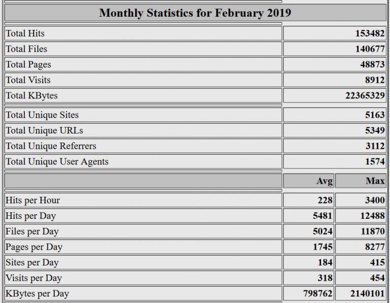 Estadísticas del mes de febrero de 2019. Webalizer