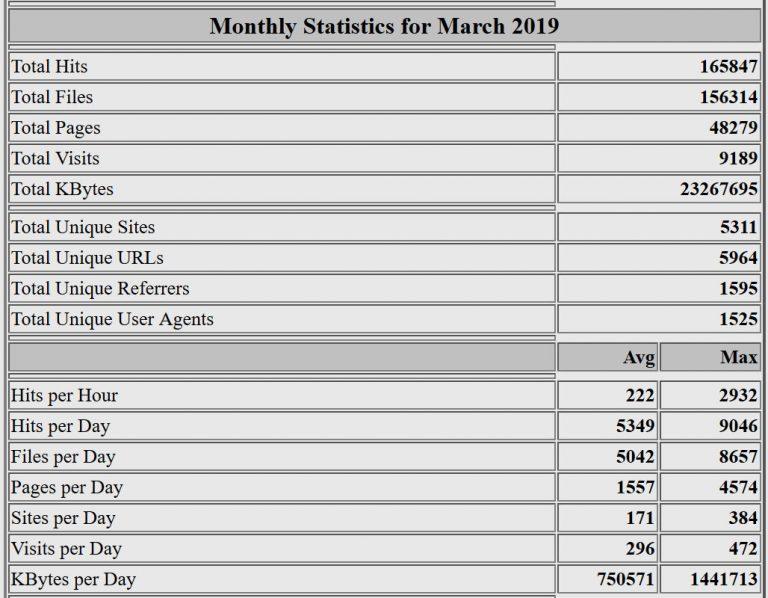 Estadísticas del mes de marzo de 2019. Webalizer