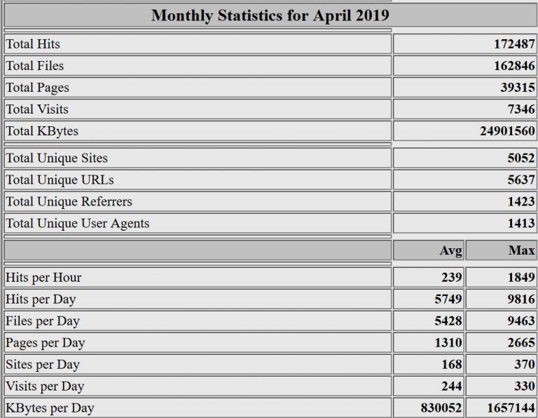 Estadísticas del mes de abril de 2019. Webalizer